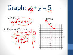 Ppt Graph X Y 5 Powerpoint Presentation Free