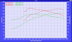 Nitrous Timing Chart Coyote 5 0l Power Upgrades Part 2 Nitrous Oxide Choices
