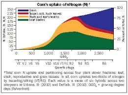 We Need To Revisit Corns Nutrient Needs