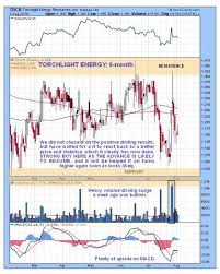 Trch Stock Chart Oil Gas Stock In Position To Start A Major Bull Market