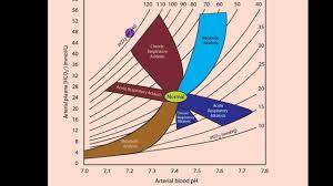 Acidosis Alkalosis Chart Part 2 Acidosis And Alkalosis Metabolic Or Respiratory Mp4