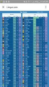 Tsum Tsum Color Chart 10 Best Online Games Images Online Games Maleficent 2