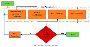 Fatigue Risk Management Chart Sustainability Topical Collection Risk Assessment And