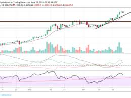 Bitcoin Currency Chart Bitcoin And Crypto Currency News And Charts Simple Daily