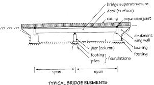 Fundamentals Of Bridge Design Basic Bridge Terms Civil Engineering