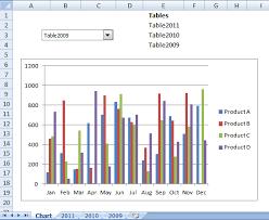 Change Chart Data Range Using A Drop Down List Vba
