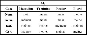 German Pronouns Chart German Pronouns Chart Google Search German Chart
