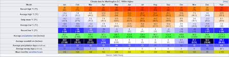 Rate The Fictional Climate Washington D C 1000m Higher