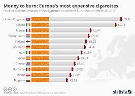Europes Most Expensive Cigarettes Economics Tutor2u