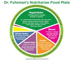 Plant Based Diet Chart Plant Based Eating Teach Beside Me