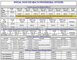 Air Force Enlisted Pay Chart 35 Faithful Marine Corp Pay Grade