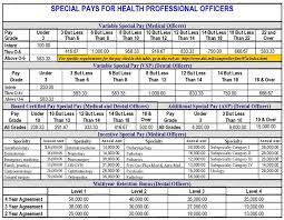 Air Force Officer Pay Chart 35 Faithful Marine Corp Pay Grade