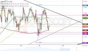 Gbp Forex Chart Gbp Aud 4h Chart Sets For Breakout Automated Forex