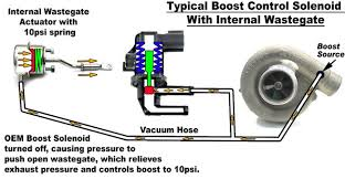 how a boost controller works boost control systems explained part 2 perrin performance