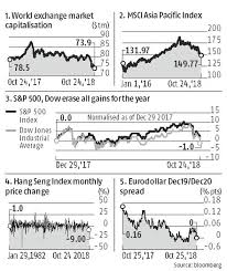 Air Force Mkts Chart 2017 Here Are Biggest Moves In A Tumultuous October So Far Across