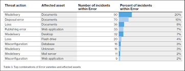 top 5 causes of data breaches in healthcare