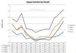 Yearly Rainfall Chart Hawaii Rainfall Chart By Month And Island Go Visit Hawaii