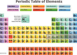 Complete Periodic Table Of Elements Royalty Free Vector Vector Art ...