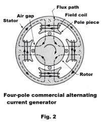 alternating current generator diagram. emf produced by an alternating current generator. a coil of wire, rotating with constant angular velocity in uniform magnetic field, generator diagram
