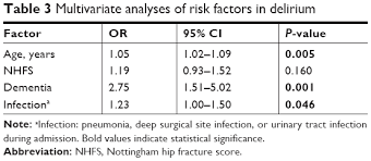 Full Text Delirium After Hip Hemiarthroplasty For Proximal