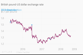 British Pound Us Dollar Exchange Rate