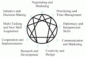 what personality type are you introduction to the enneagram new paradigm business enneagram system 3