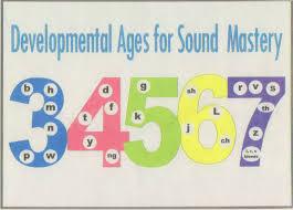 Speech Sound Development Chart Asha Untitled By On Emaze