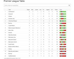 Check premier league 2020/2021 page and find many useful statistics with chart. Pl Fixtures Today And Premier League Table How Manchester City And Liverpool Result For Premier League Go Affect Top Four Bbc News Pidgin