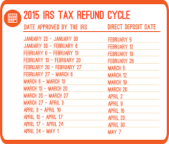 2015 Irs Refund Cycle Chart Priortax Blog