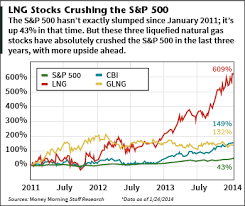 Lng Stock Chart 3 Stocks Crushing The S P 500