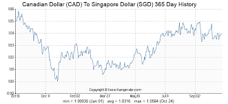 Cad To Sgd Chart Canadian Dollar Cad To Singapore Dollar Sgd Exchange Rates