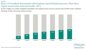 six economic facts about health care and health insurance markets  health care spending among consumers