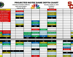Notre Dame Vs Usc Projected Depth Chart One Foot Down