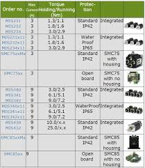 Stepper Motor Size Chart Integrated Stepper Motors Step Motor With Integrated