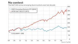Emerging Markets Bear The Brunt Of U S China Tariff Fight