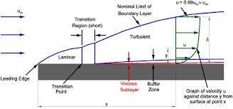 laminar boundary layer assignment help homework help online live laminar boundary layer
