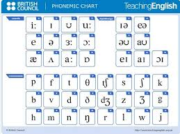 Click on each symbol or sample word to hear. Vowel Phonemes English Google Search Phonetic Chart English Phonics Phonetics English