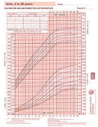 Growth Chart Girls 2 20 Years Aap