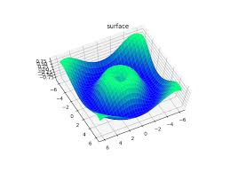 Surface Chart Definition An Easy Introduction To 3d Plotting With Matplotlib