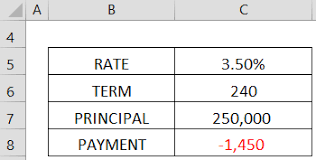 Principal Payment Calculation Use Excel Goal Seek To Find The Formula Result You Want