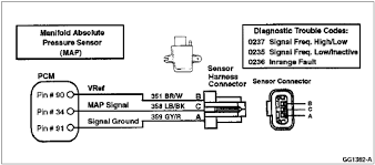 manifold absolute pressure map converts an amount of pressure vacuum into an electrical signal used by the eec iv computer the map sensor checks for variations in intake manifold