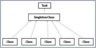 Singleton Design Pattern In Java Classy Example Of Singleton Design Pattern In Java