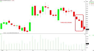 Tata Steel Candlestick Chart Harami Black And Three Black Crows In Nifty F O Stocks Can