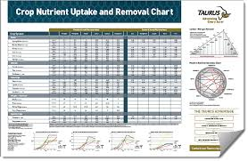 Mulders Chart Download The Taurus Crop Nutrient Uptake And Removal Chart