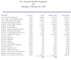 Sample Accounting Ledger Daily Managers Report By General Ledger Account Number
