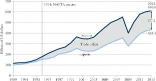 Us Trade Deficits With Canada And Mexico Since Nafta