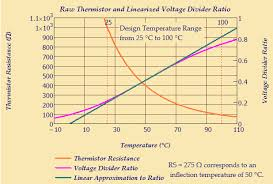 Thermistor Accuracy Chart Thermistor Mathematics Math Encounters Blog