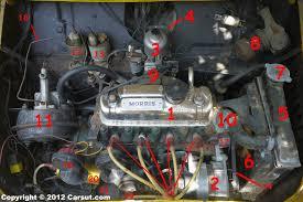 basic car parts diagram labeled diagram of car engine projects basic car parts diagram labeled diagram of car engine