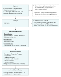 Muscle Invasive And Metastatic Bladder Cancer Uroweb