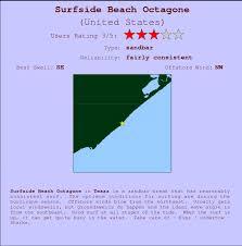 Surfside Beach Octagone Golfvoorspellingen En Surfberichten